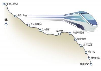 北京北到张家口南高铁路线图-冬奥会申办地崇礼置业报告3 活在崇礼