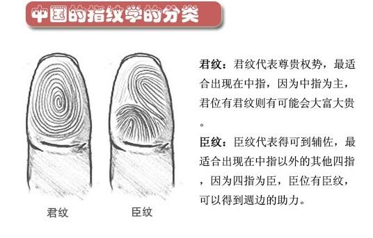 【byb.cn】(摘自:搜狐健康)指纹由不同长短、形状、粗细、结构的纹线组成,分斗、箕、弓三种基本类型。从指纹可看出遗传规律和某些疾病的迹象。      如有一种先天性痴愚病,这种病人的指纹便不同寻常。    所以,科学家正不断探索研究利用指纹以及掌纹和足底纹等诊断疾病。    拇指反应我们大脑前额叶区的功能,从皮纹学的研究得知,拇指可以显示我们的精神力量,是大脑的指挥中枢。      在先天倾向的表现上:左手拇指代表创造力、领导力、想象力、目标力、直觉力、群体的成就动机等开创智能,与内